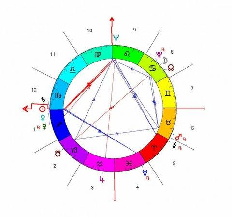 astrološki portret