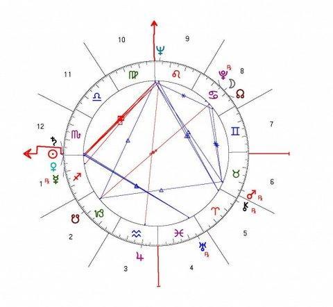 astrološki portet